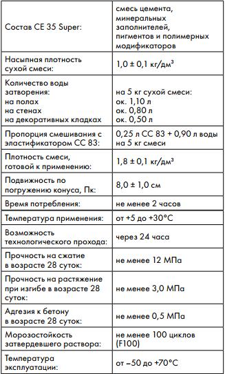 технические характеристики Ceresit CE 35
