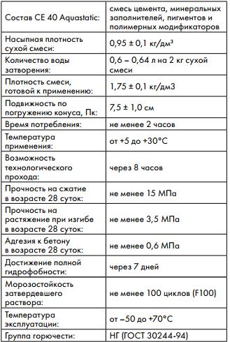 технические характеристики Ceresit CE 40