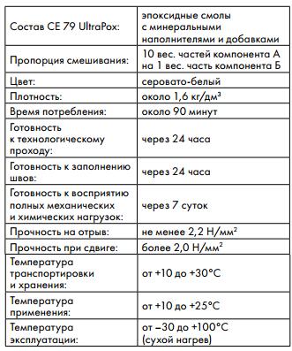 технические характеристики Ceresit CE 79