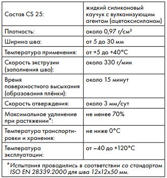 технические характеристики Ceresit CS25