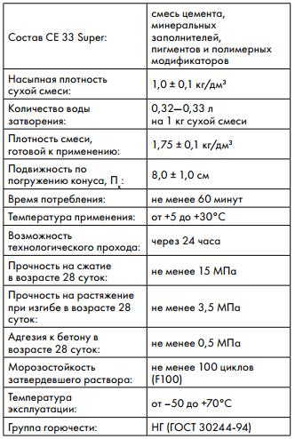 технические характеристики Ceresit CE 33