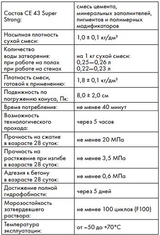 технические характеристики Ceresit CE 43