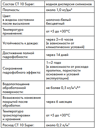 технические характеристики Ceresit CT 10